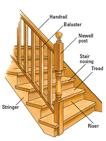 in my research i found this great diagram for all the terms that i think ive been misusing - Bullnose Stair Tread